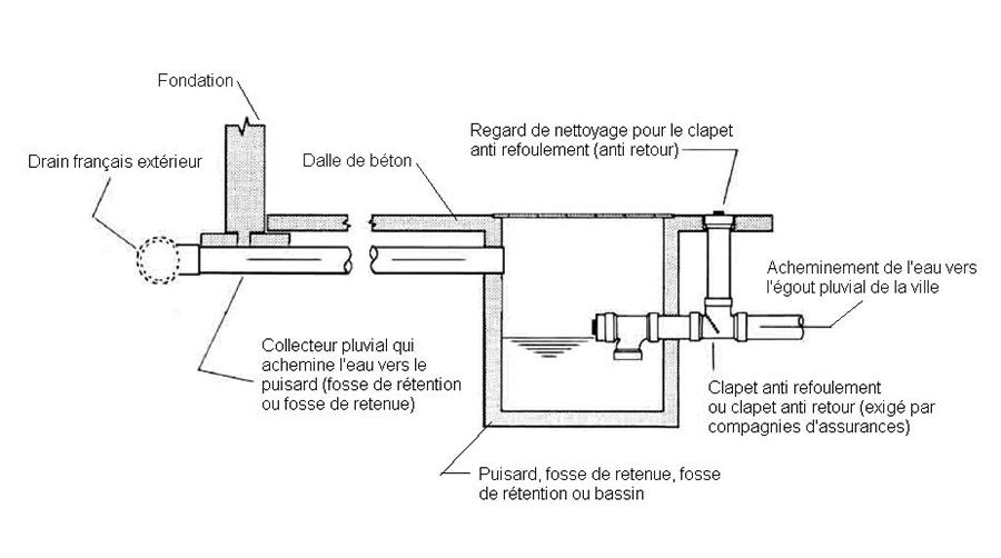 Construction chronos pompe de puisard for Drain de garage installation