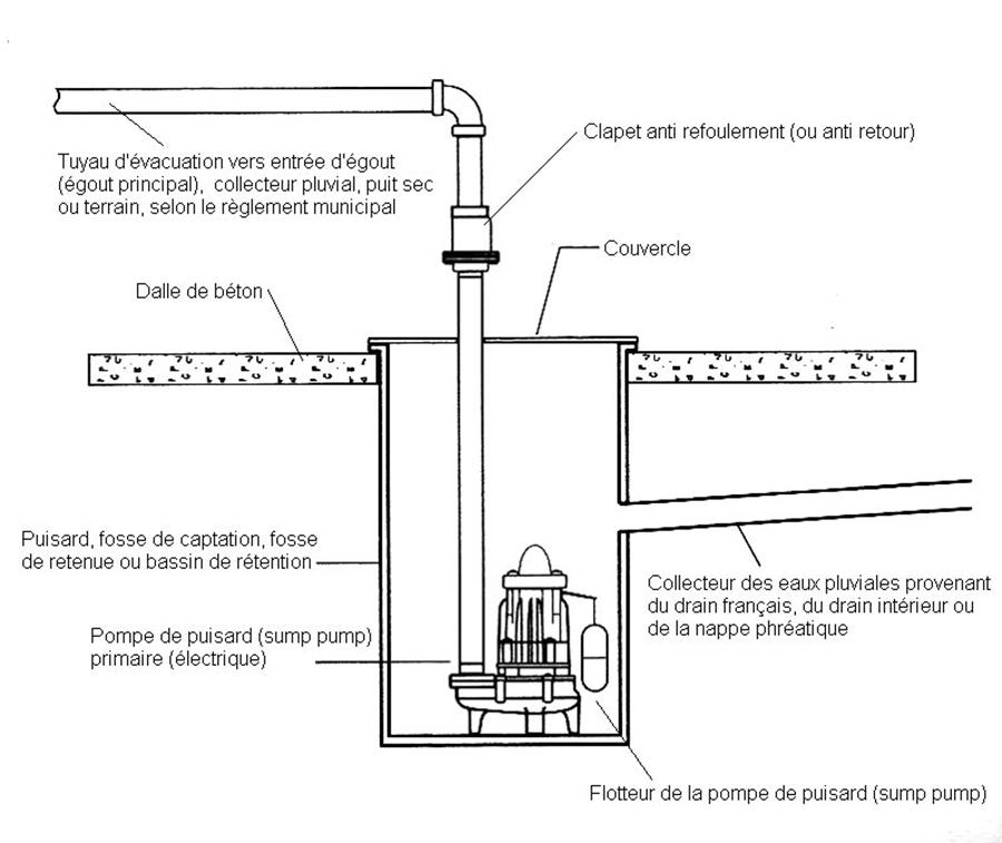 Un Coup De Pompe Definition: Construction Chronos